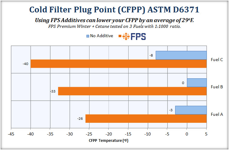 Cold Filter Plug Point (CFPP) Chart